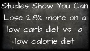 Stodies show low carb diets are more effective than low calorie diets